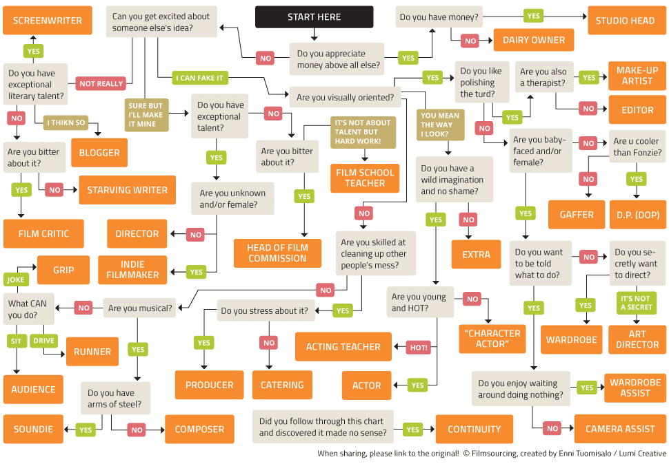 filmmaking_flowchart